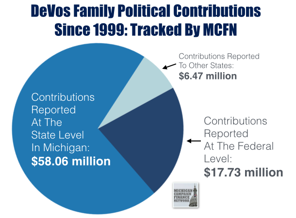 DeVos Family Has Made At Least $82 Million In Political ...