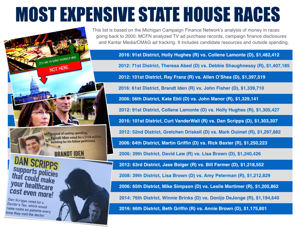 The Most Expensive Individual State Senate Race That Mcfn Has Tracked Happened In The 2014 Election Cycle It Was A Race Between Two State Representatives